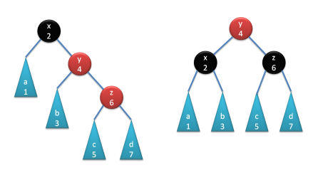 Functional Data Structures in C++: Trees | Bartosz