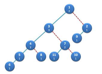Leftist heap with ranks and spines. Ranks take into account empty leaf nodes, not shown.