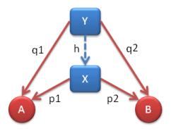 Factorization of q1 and q2 through h.
