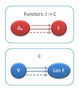 Adjunction between delta and f is the natural isomorphism between the corresponding hom sets (arrows).