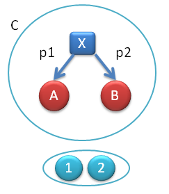 Components of the natural transformation from the constant functor to F