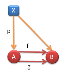Fig 7. The equilizer cone