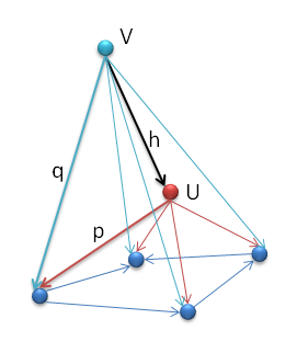 The limit U is the vertex of the universal cone