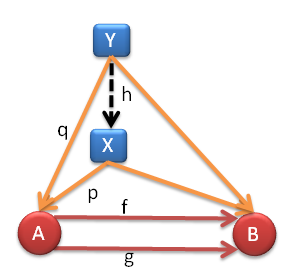 Fig 8. X is the equilizer if its cone is universal
