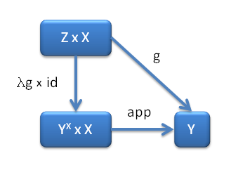 Universality diagram defining the exponential object
