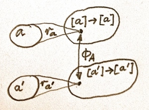 Fig 4. Polymorphic function r maps related types to related values, which themselves are functions on lists
