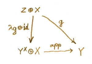 The universal construction of an exponential object