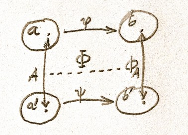 Fig 2. Φ maps relations to relations