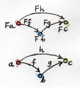 FunctorCompos