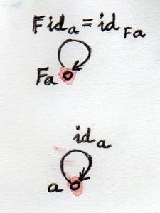 FunctorId