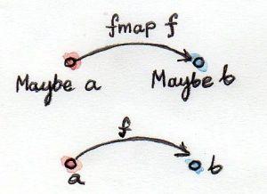 FunctorMaybe