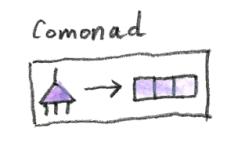 Comonad