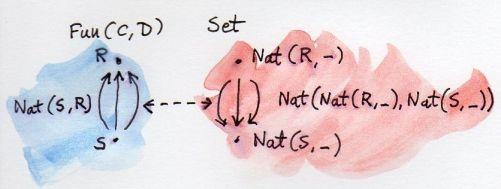 Functor Embedding 2