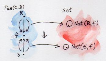 Functor Embedding