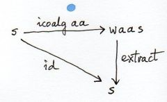 ICoalgebra Law