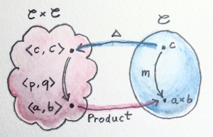Adj-Product